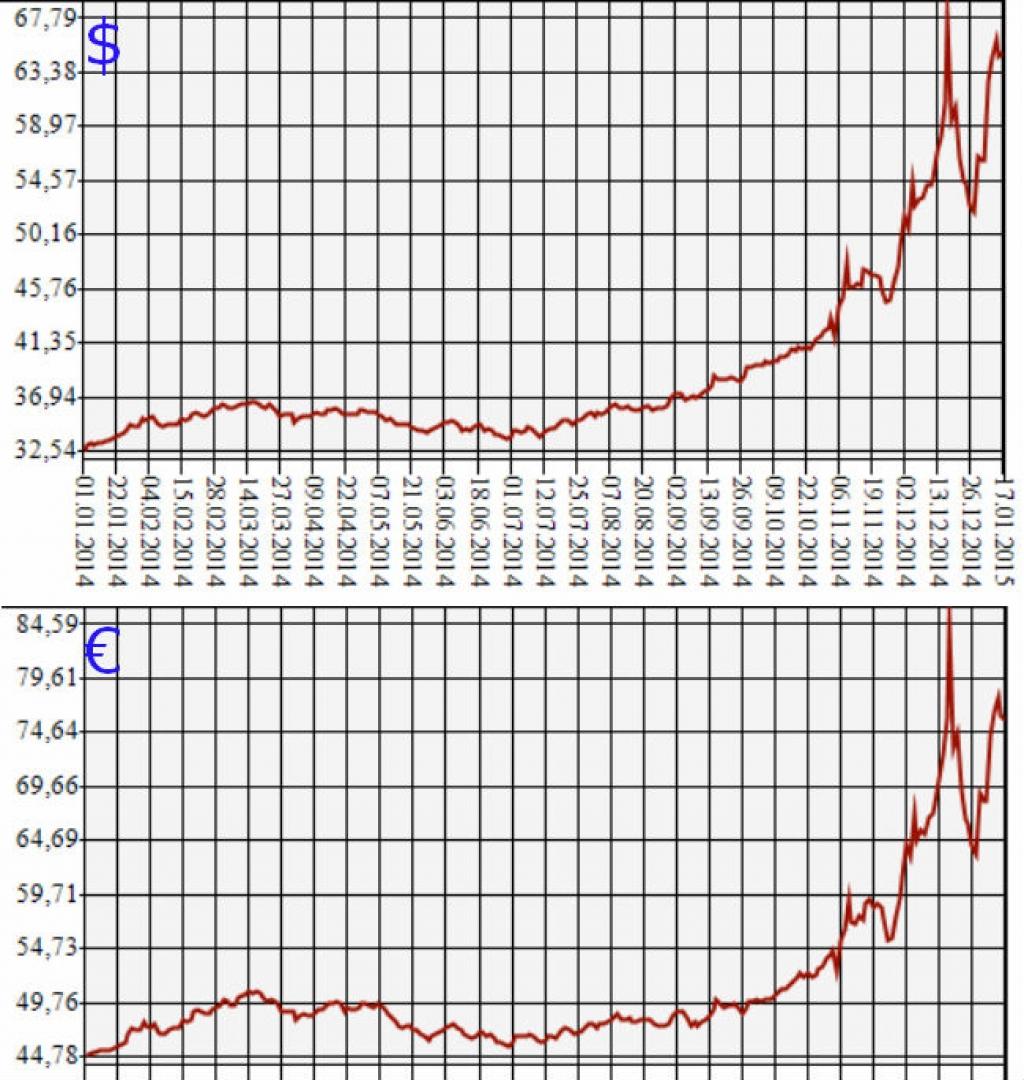 rubl-viros-k-dollaru-i-evro