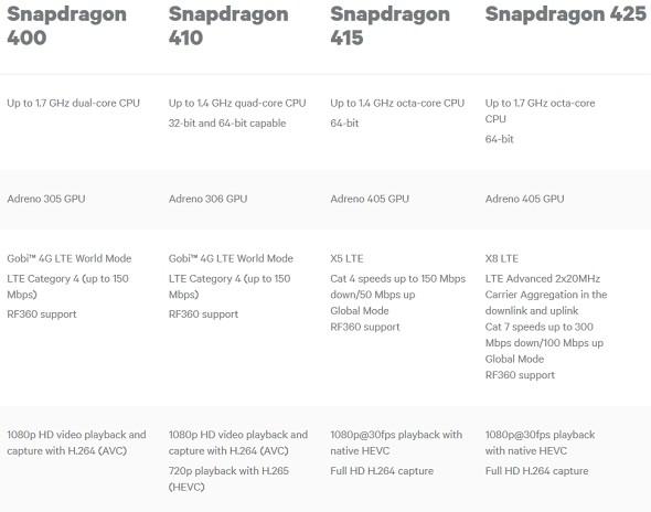 anonsi-qualcomm-predstavlyaet-chipseti-snapdragon-i